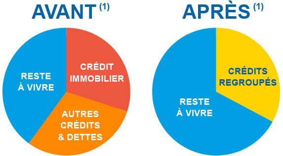 Rachat De Crédit Immobilier ▷ Rachat De Credit Toujours Accepté